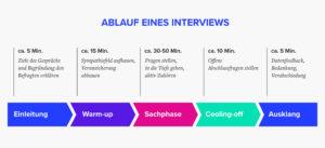 Tipps für die Durchführung eines Interviews